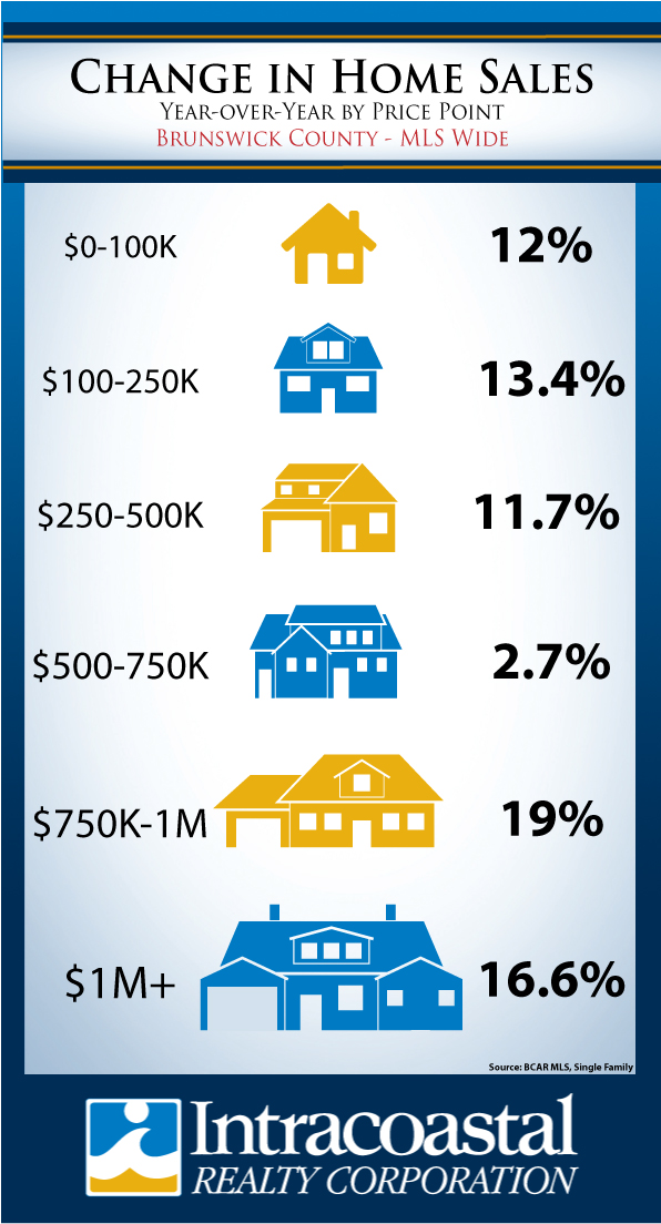 Change in Home Sales: Year Over Year by Price Point