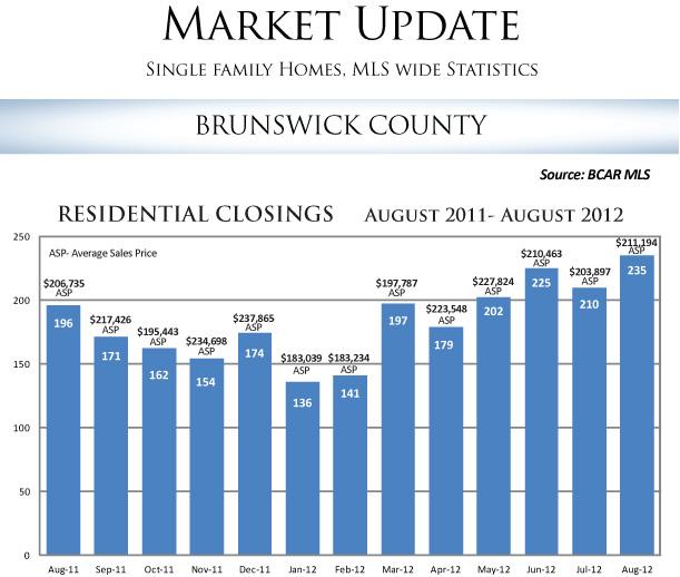 BCAR-Residential-Closings2