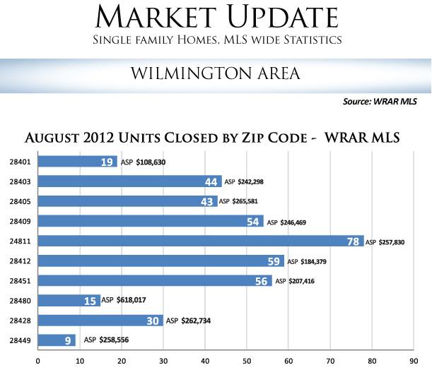 WRAR-Zip-Sales