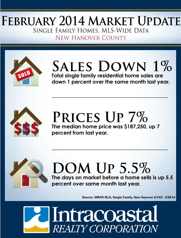February 2014 New Hanover County Real Estate Market Info
