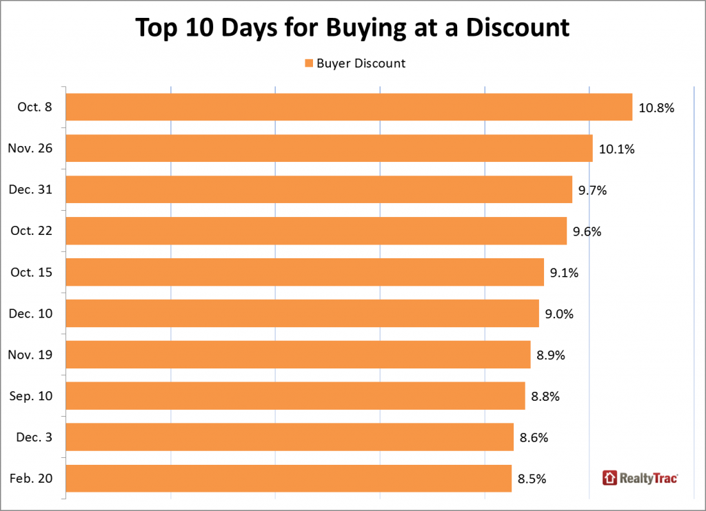 Top 10 Days For Buying Real Estate with a Discount