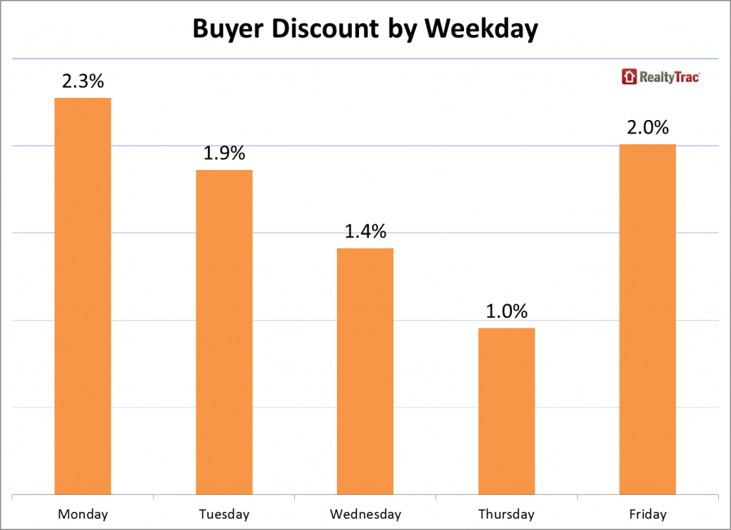 Best Day of the Week to Buy Real Estate