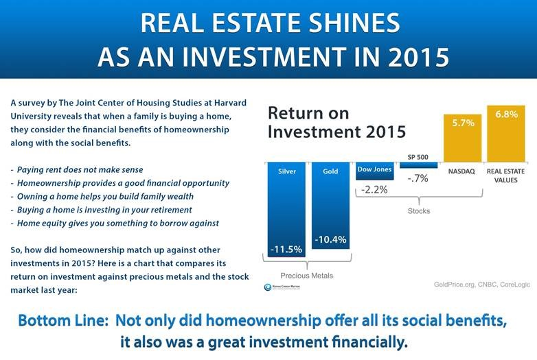 Real Estate Shines As An Investment for 2015
